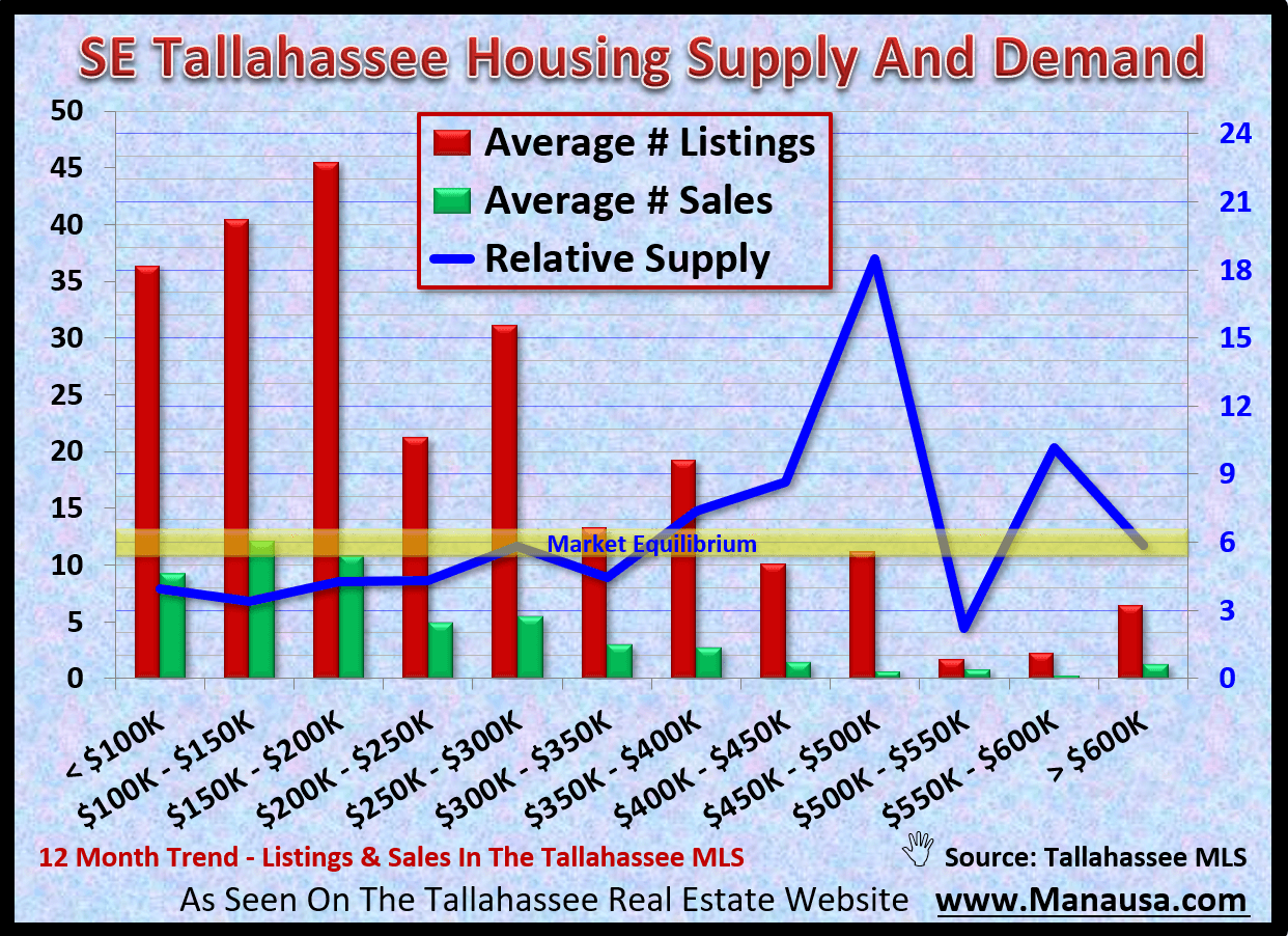 Fifteen percent of all home sales in Tallahassee are located in the SE quadrant of Leon Country. With many home prices from below $100K and ranging to fewer than ten priced above $600K