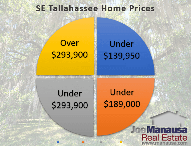 Graph of SE Tallahassee home prices quartiled