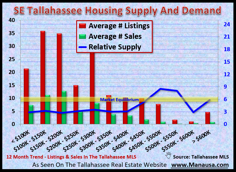 SE Tallahassee Housing Supply And Demand September 2020