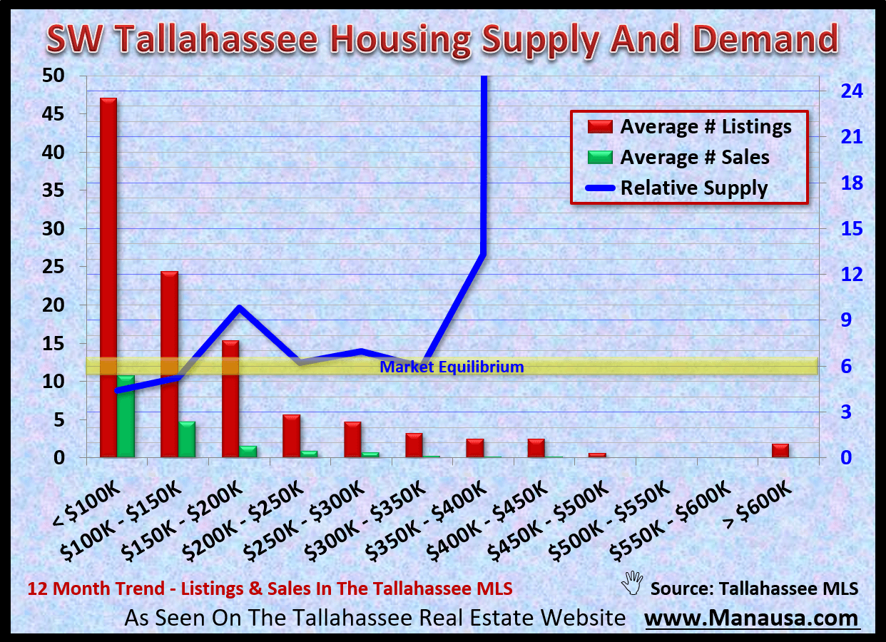 Less than six percent of all home sales in Tallahassee are located in the SW quadrant of Leon Country