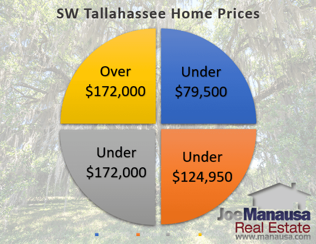 Graph of SW Tallahassee home prices quartiled