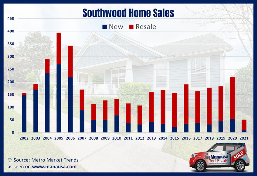 Graph Of Southwood Home Sales