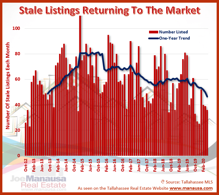 Real estate graph that measures all stale new listings reentering the market since 2013