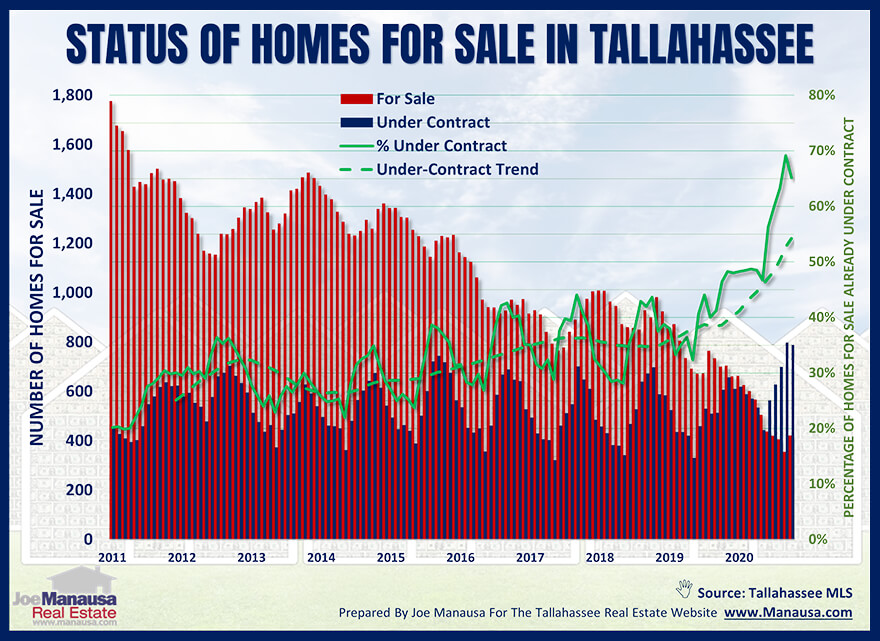 Graph shows the status of active listings in the Tallahassee MLS