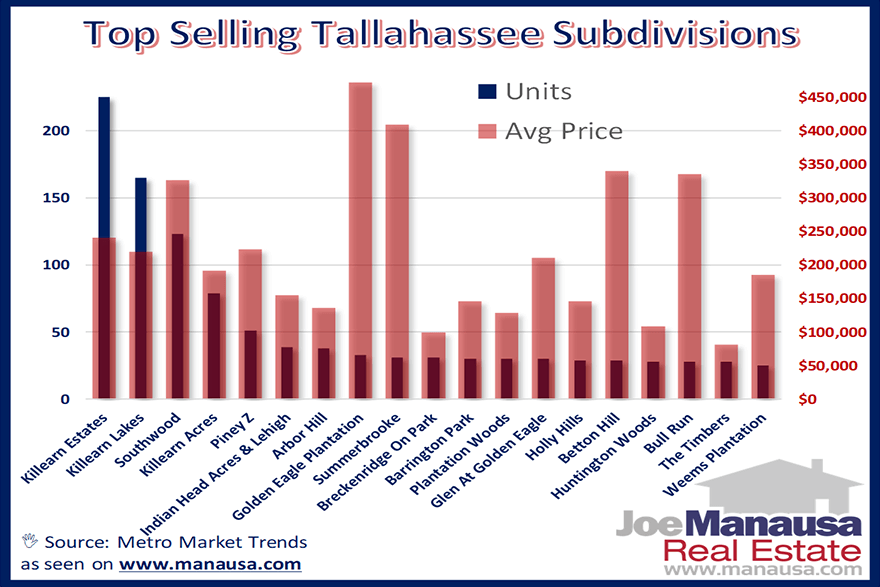Report showing how many homes were sold in each Tallahassee Subdivision and includes average home price and value as well