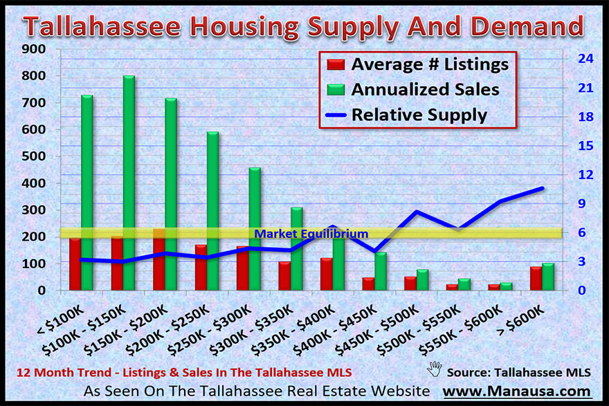 When relative supply rises above 6.0, the market is over-supplied and we refer to this as a buyers' market. When relative supply falls below 6.0 months of supply, the market is under-supplied and we refer to this a sellers' market.