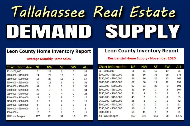Housing Supply And Demand Reality November 2020