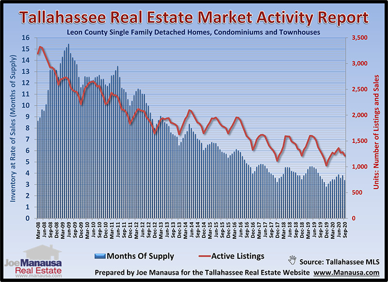 The real and relative supply of homes for sale in Tallahassee