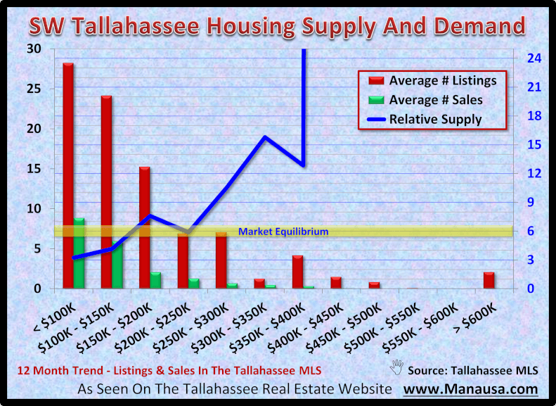 SW Tallahassee Housing Supply And Demand October 2020