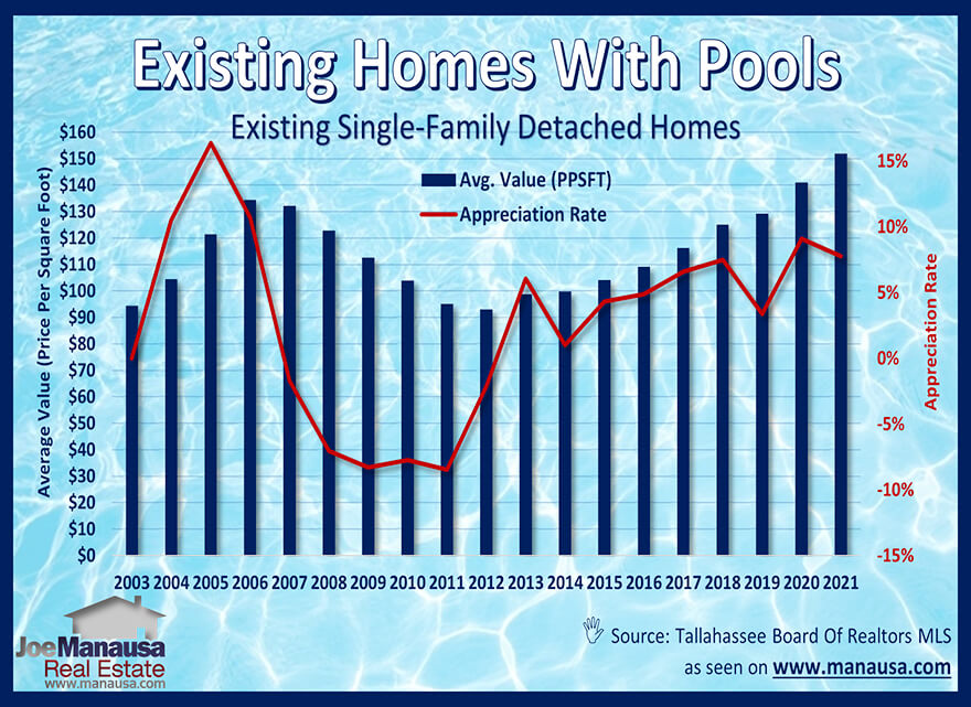 Existing home values with swimming pools