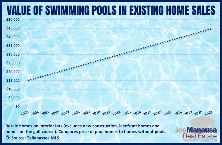 There is no doubt about it, a swimming pool adds value to a home
