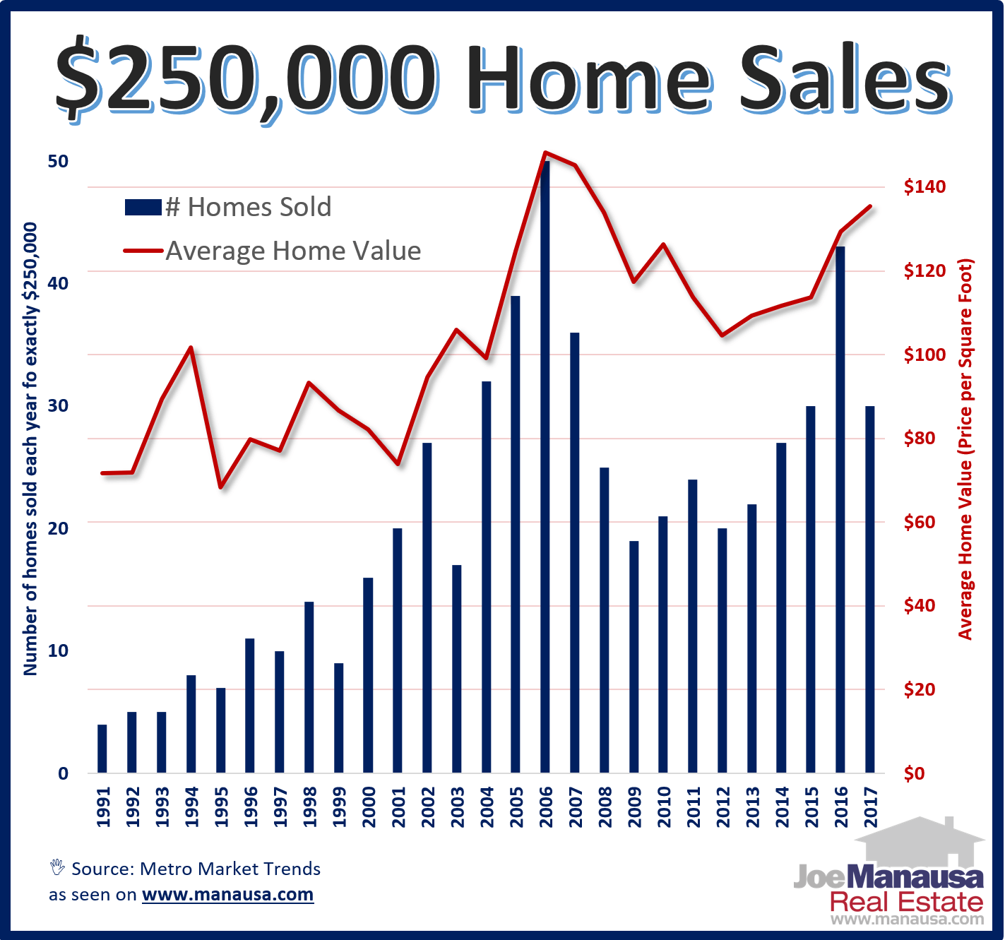 Tallahassee homes that have sold for $250,000
