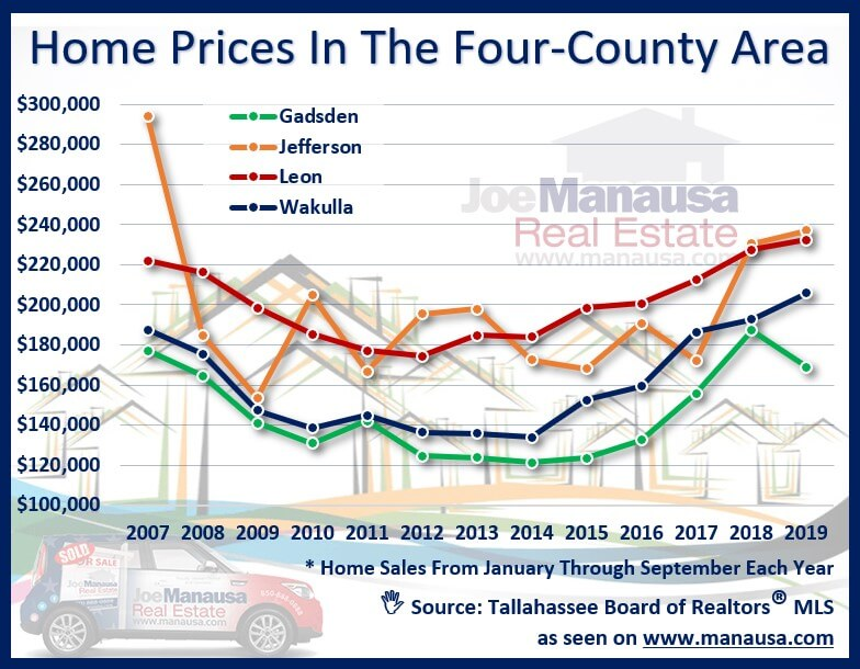 Home prices in the extended Tallahassee area market