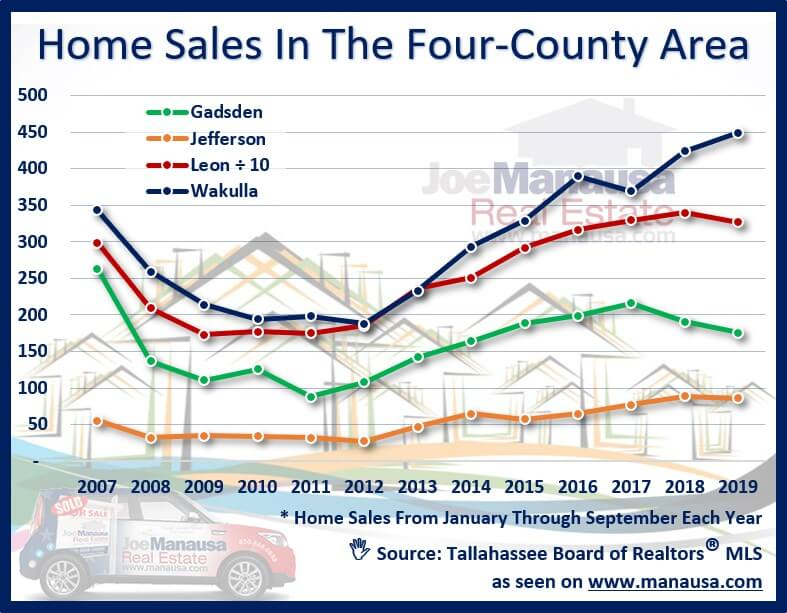 Wakulla County is enjoying a strong real estate market recovery especially when compared to neighboring counties