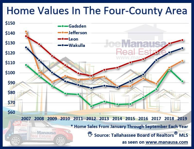 Home values in the extended Tallahassee area market