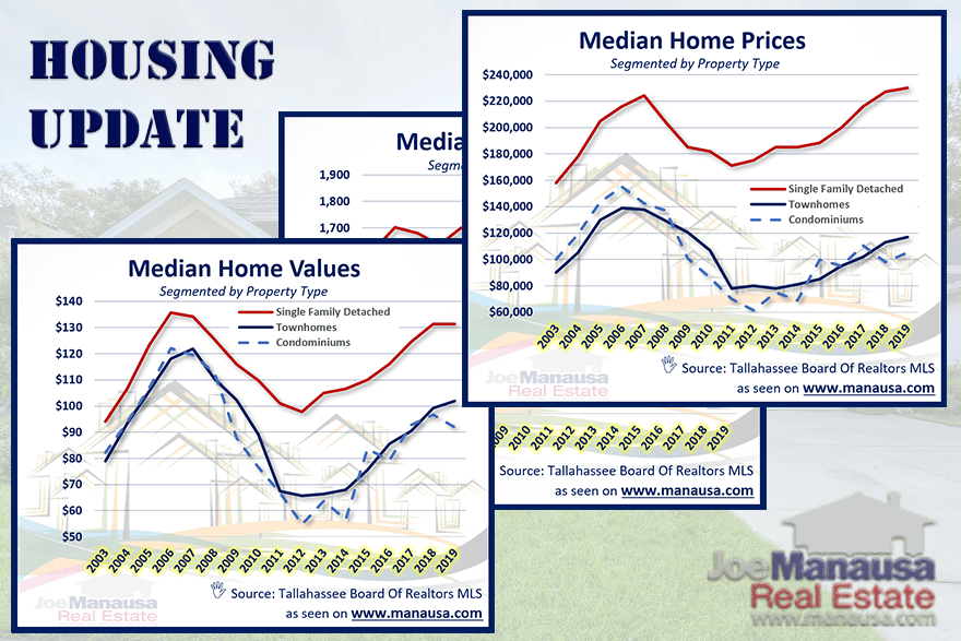 Graphics show the current state of the Tallahassee housing market in terms of home prices, home values, and home sizes
