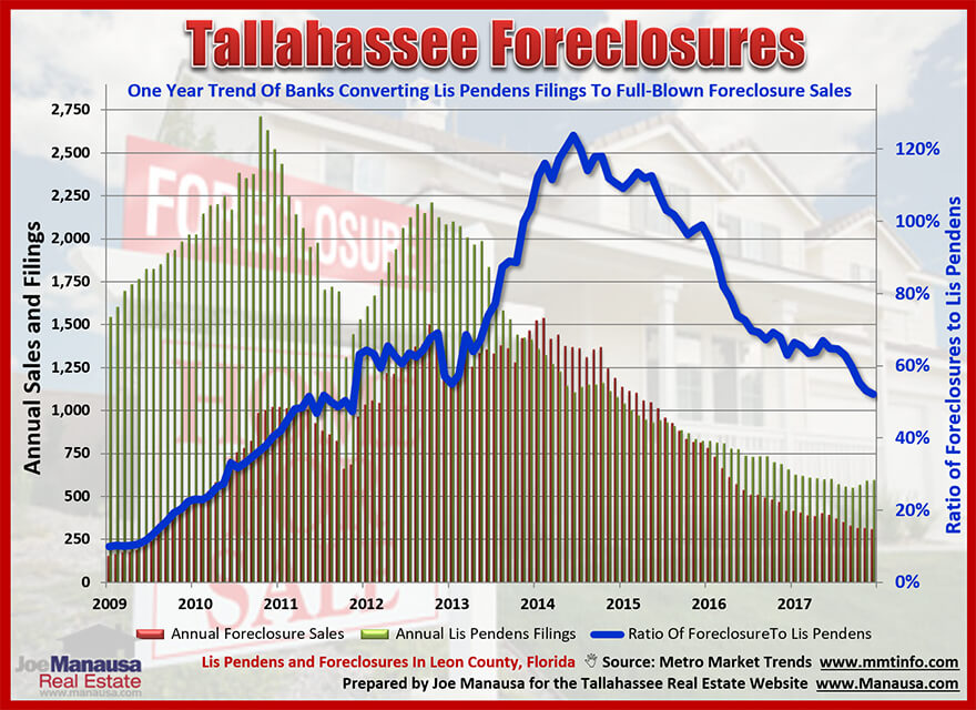 The ratio of foreclosure sales to lis pendens filings