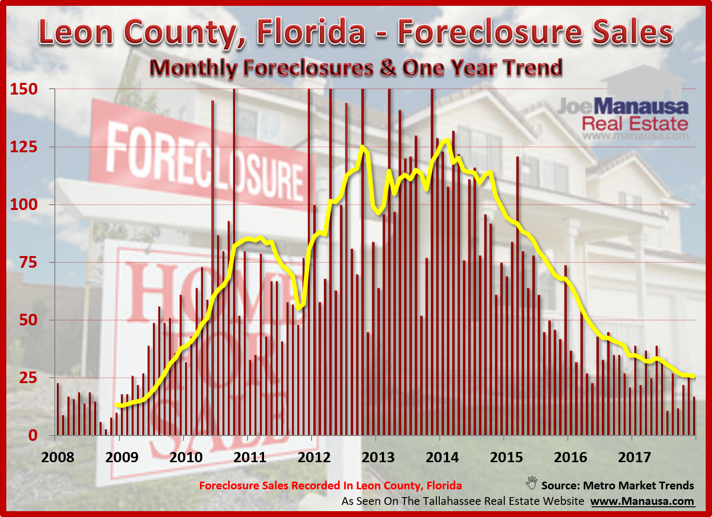 Graph shows the number of foreclosures in Tallahassee each month going back ten years