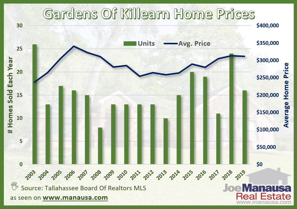 Home sales activity remains very good in the Gardens of Killearn