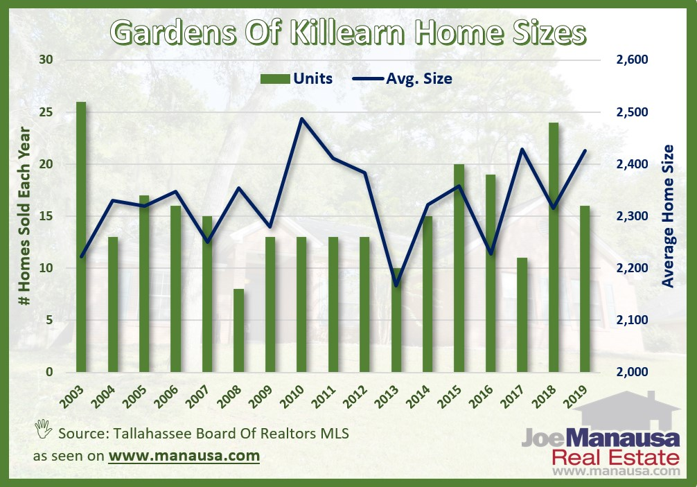 The average home size sold in the Gardens of Killearn typically falls in a range of 2,100 to 2,500 square feet, and this year has been no different.