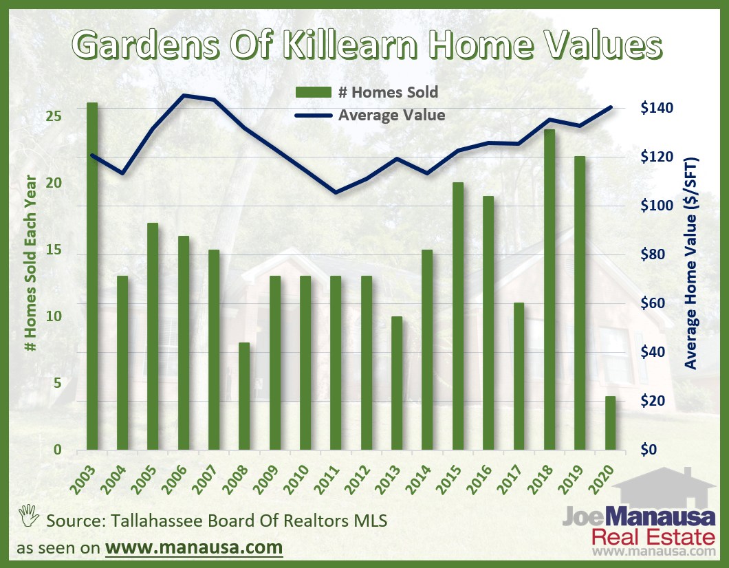 Average home values in the Gardens of Killearn in Tallahassee