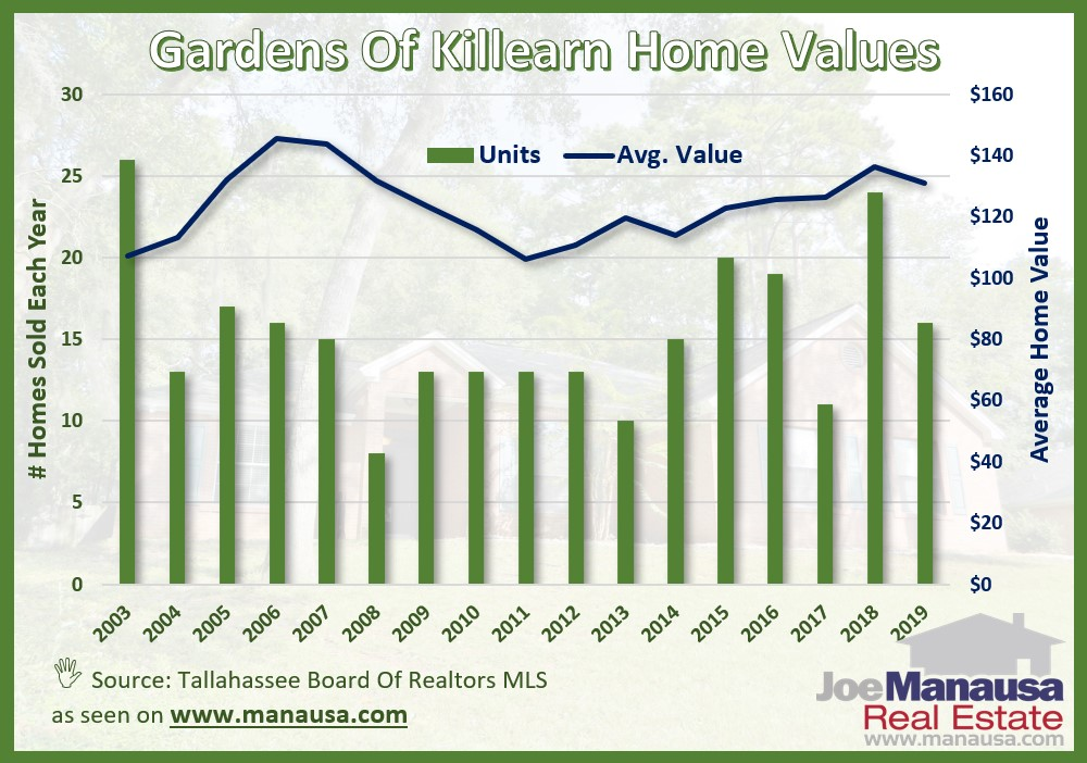 Average home values in the Gardens of Killearn continue to decline, as we previously reported in July.