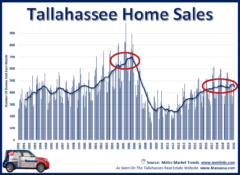 The buyers in the market today are not speculating, they are buying for their own use