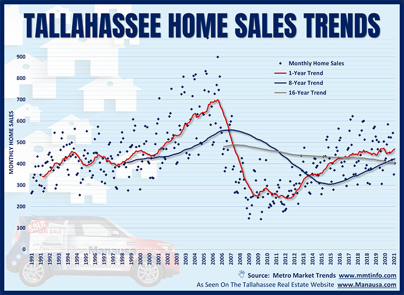 Graph of home sales trends in Tallahassee, Florida