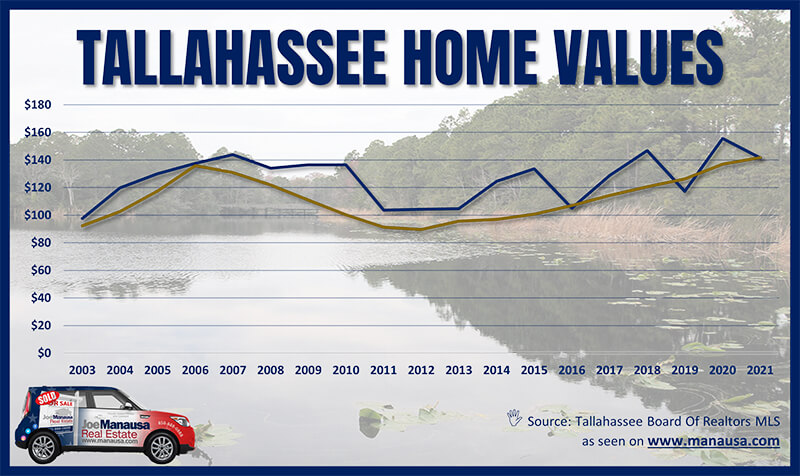 waterfront homes are moving up in value fast