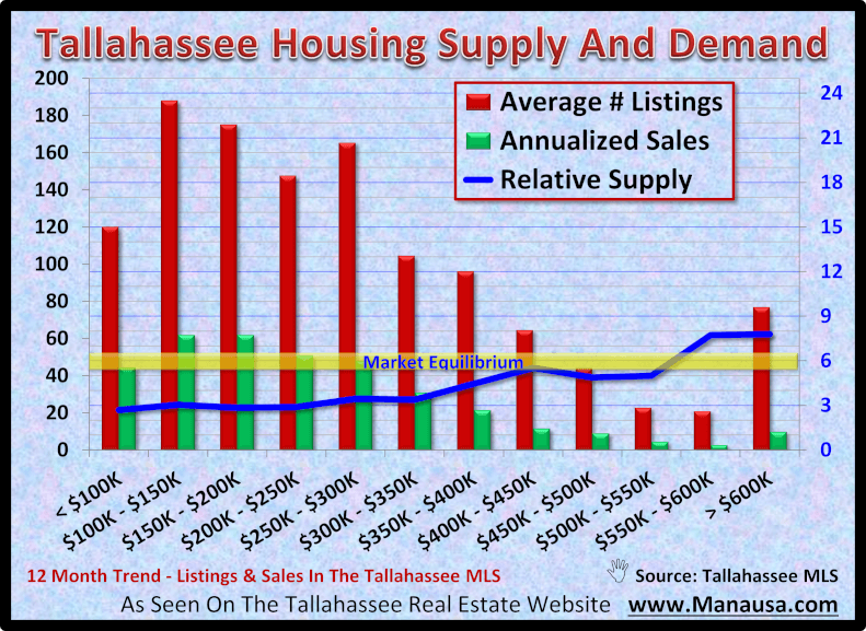 Tallahassee Housing Supply And Demand October 2020