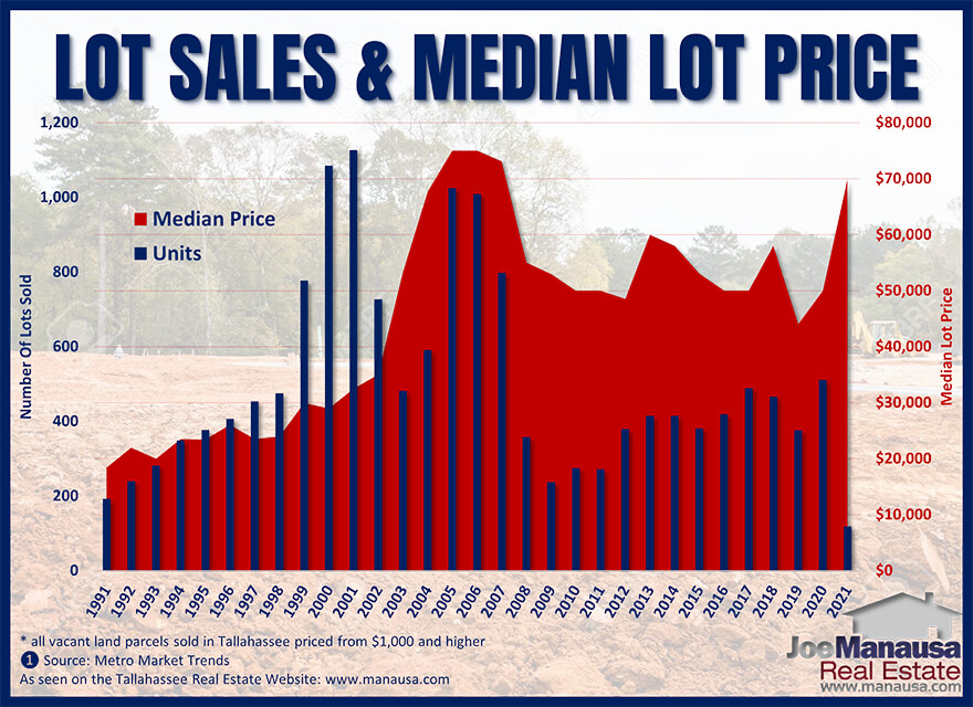 Graph of lot and land prices in Tallahassee