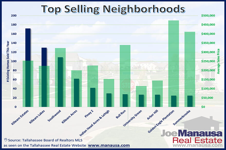 Where The Most Homes Are Selling In Tallahassee Neighborhoods