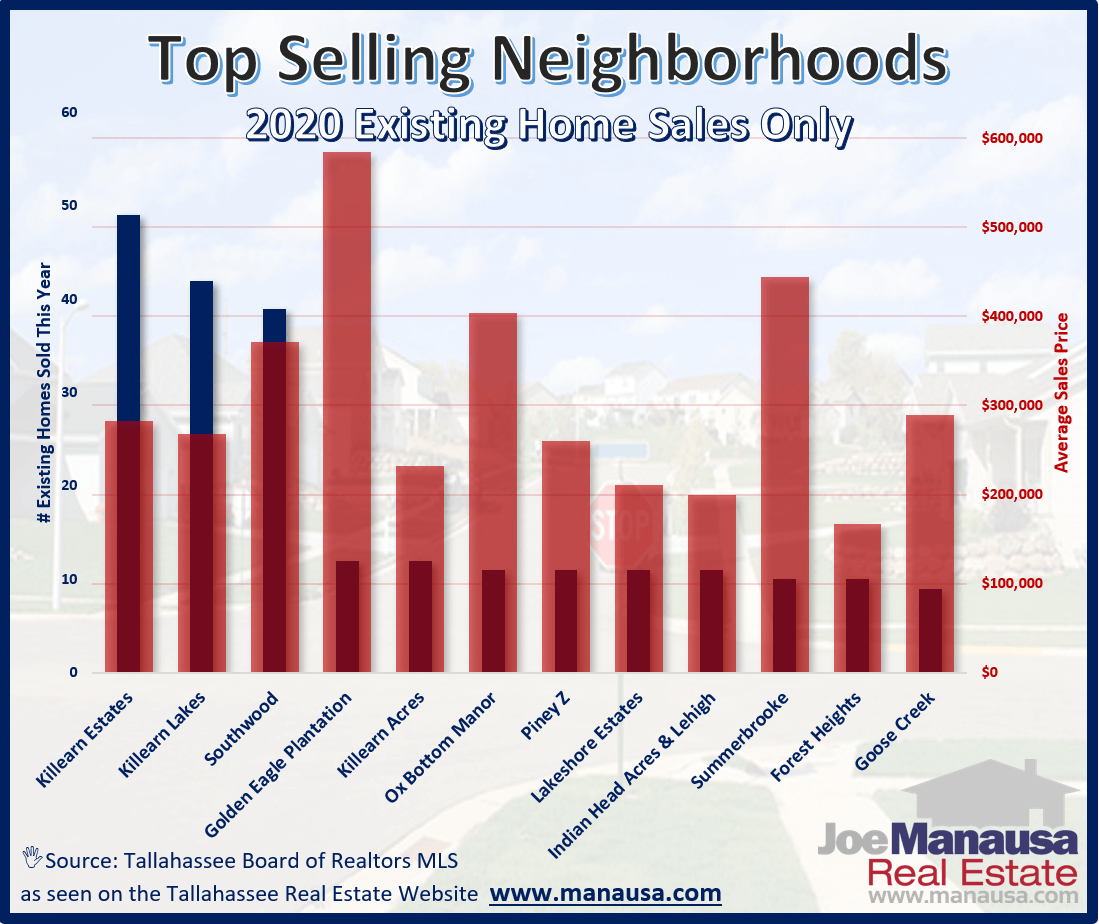 If you happen to own a home in one of the following 11 neighborhoods, you might want to consider selling your home