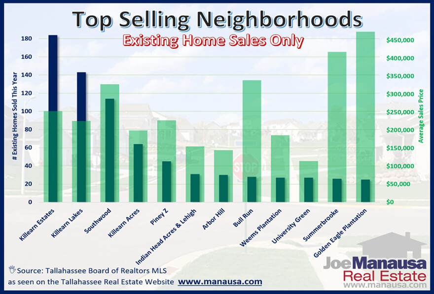 The most desired homes in Tallahassee, where nearly 1/4 of all homes are being sold today.