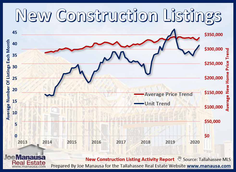 Graph of number of new construction listings and average price in Tallahassee