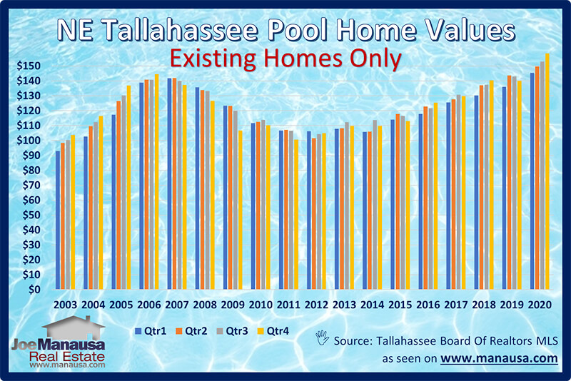 Quarterly Analysis Of Values For NE Tallahassee Pool Homes