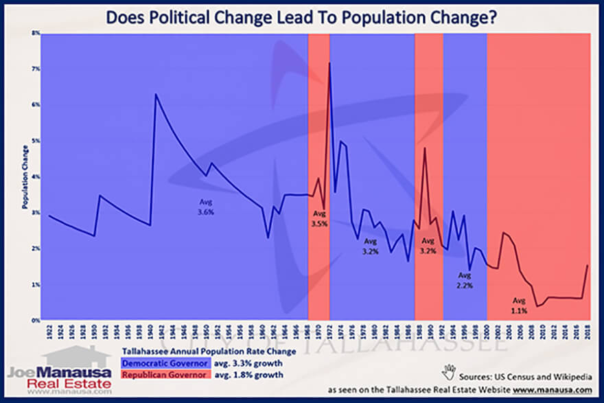 Population Growth And Politics Is there a correlation between politics and population growth?