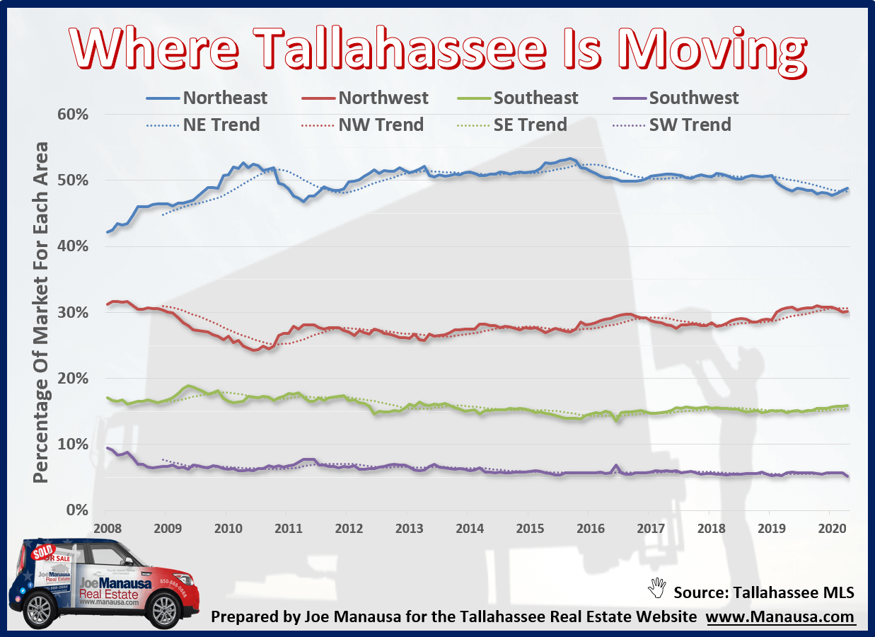 graph shows the percentage of home sales that fall in each of Tallahassee's four quadrants, shown over the years