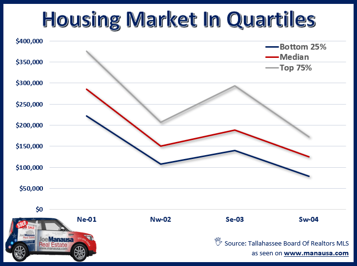 the quartile function allows us to do, so instead of getting two segments of the housing market (high and low), we now get four