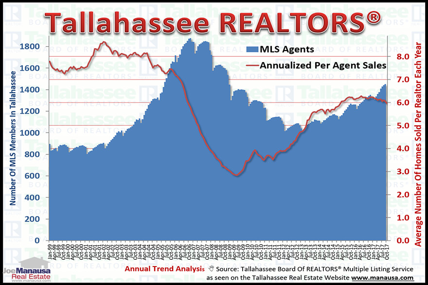 Production Falling Among Tallahassee Realtors