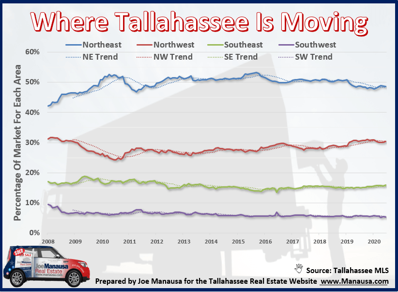 Where Is Tallahassee Moving September 2020?