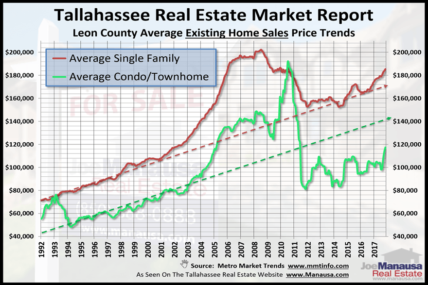 graph shows current values in the Tallahassee real estate market, and one category of homes looks poised to make a large move. Can you spot it?