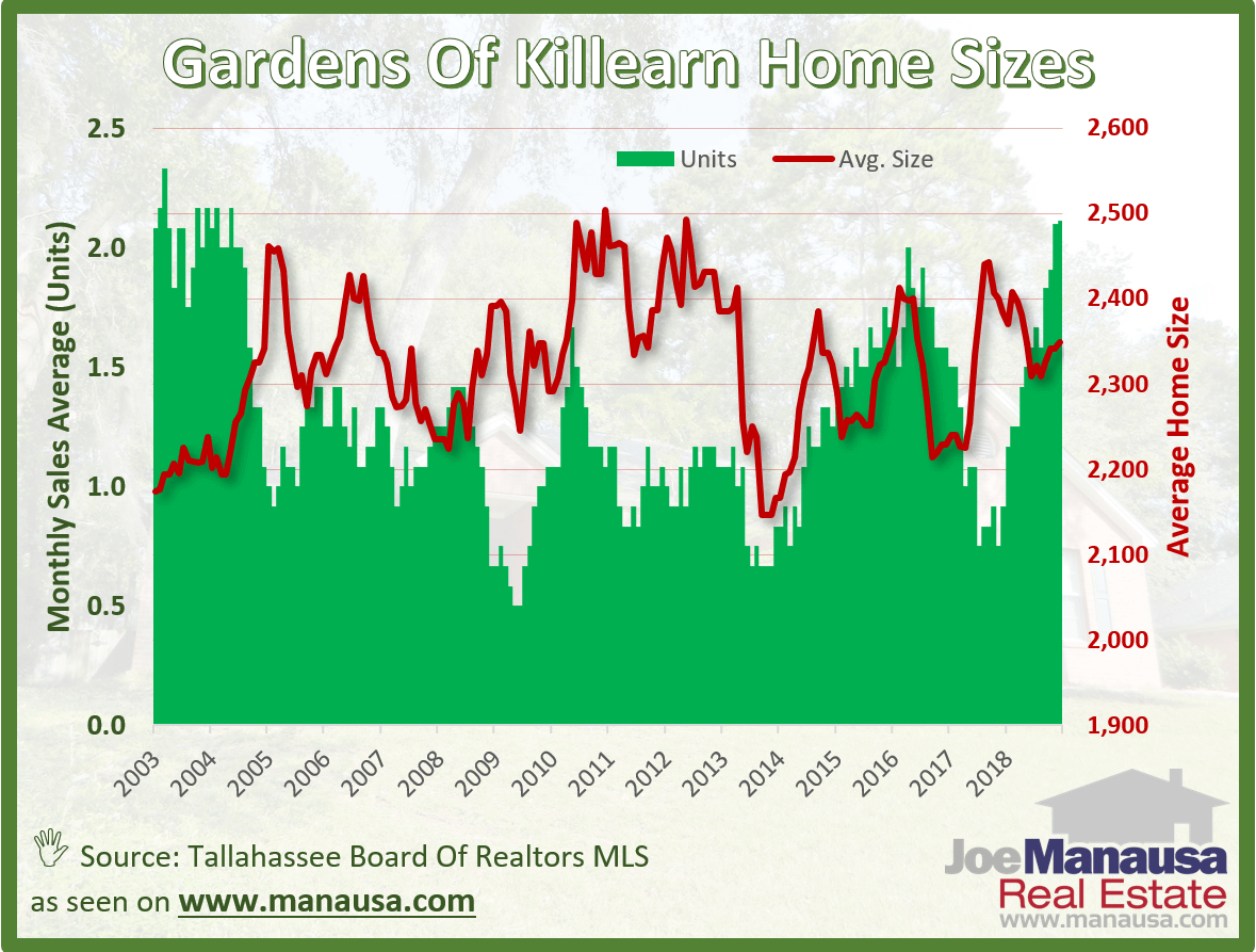 Graph of Home Sizes In Tallahassee's Killearn Gardens