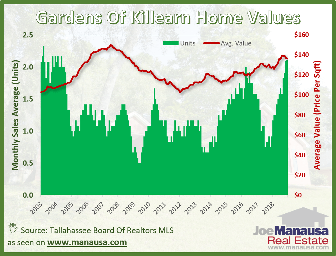 Graph of Home Values In Tallahassee's Killearn Gardens