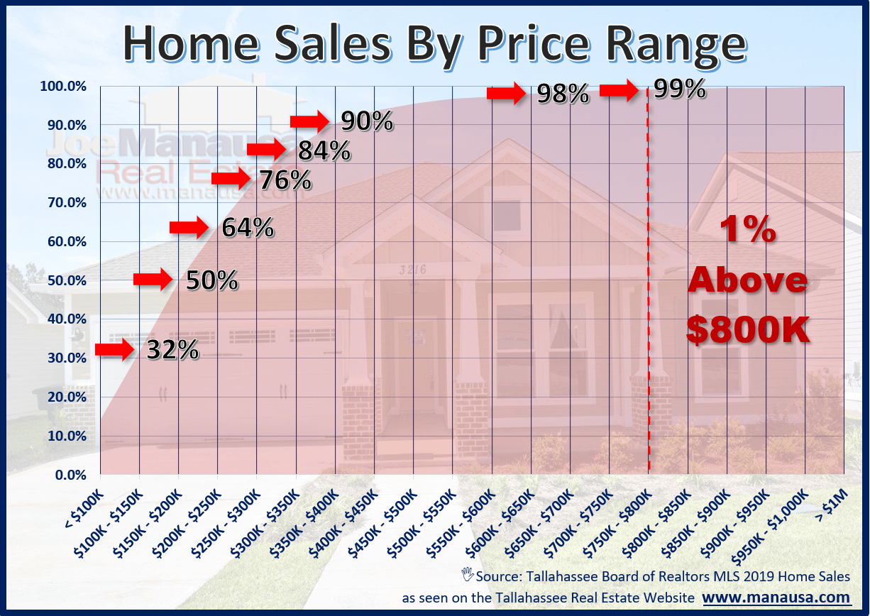 Shop all luxury homes for sale in Tallahassee at the top 1% of the housing market