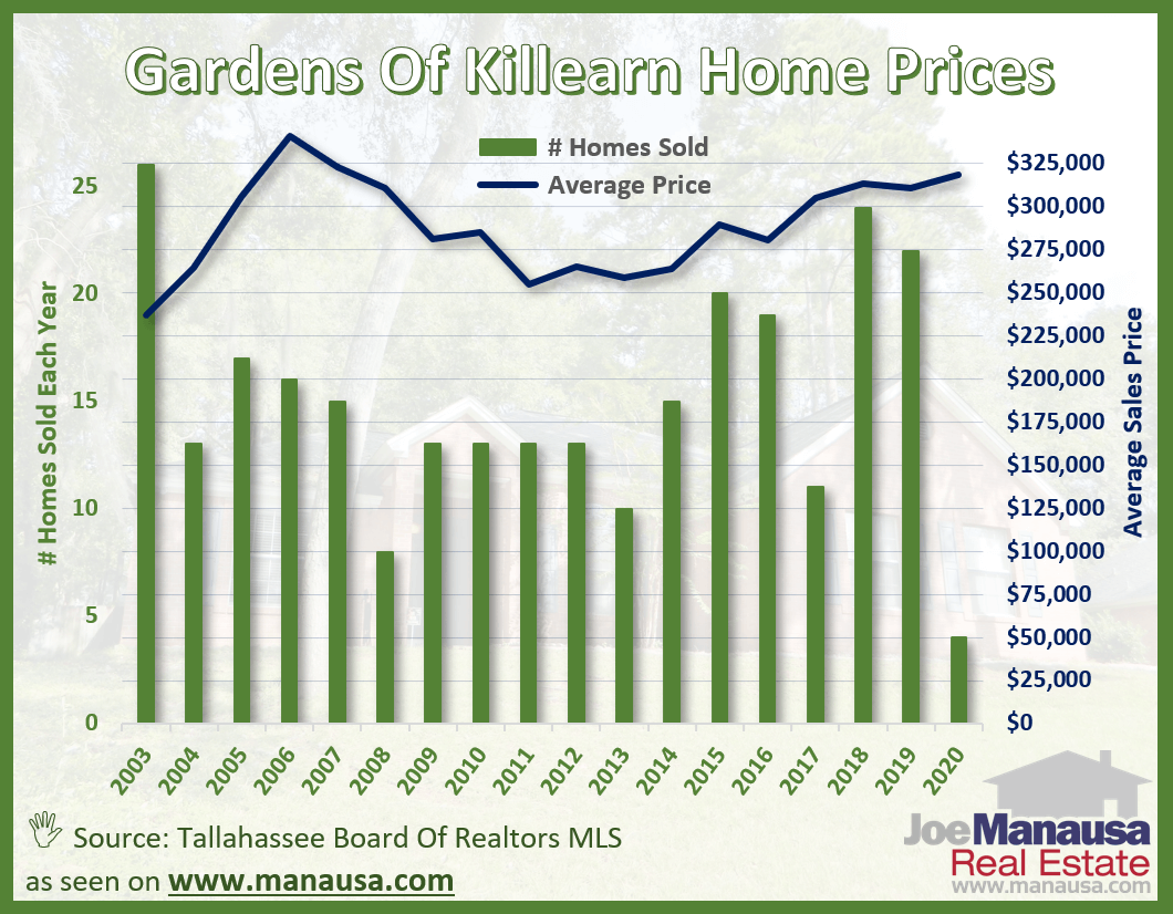 Gardens of Killearn Average Home Price Graph