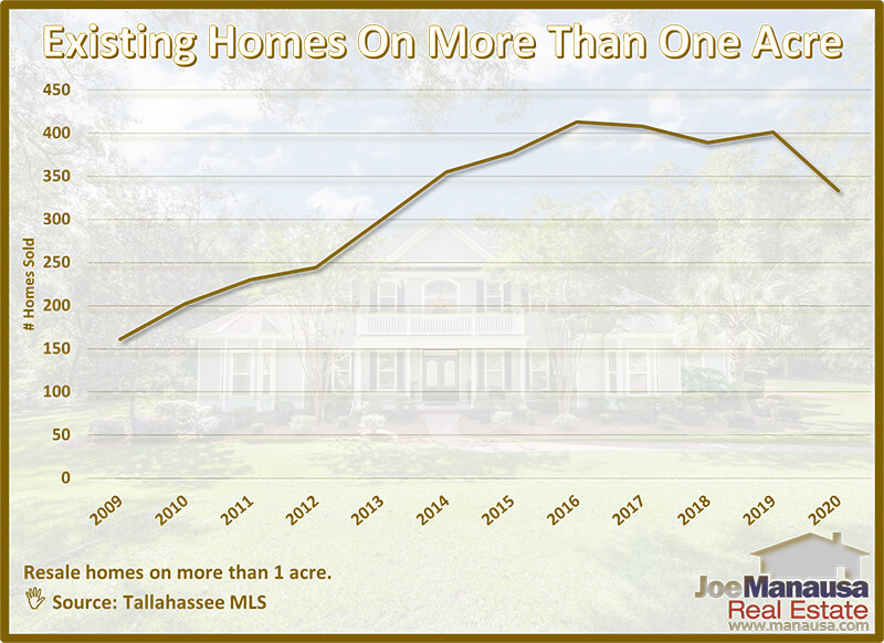 Annual Sale Of Existing Homes On Acreage