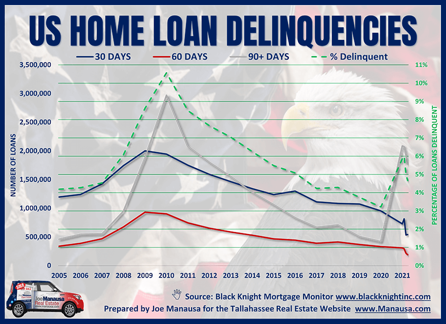 latest release on the status of US home loans