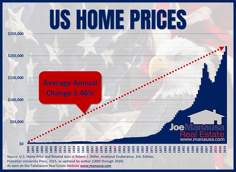 130 years of the US Home Price Index