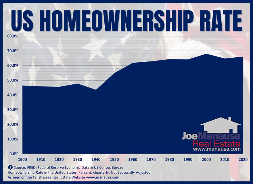 Graph of US homeownership rate from 1900 to 2021